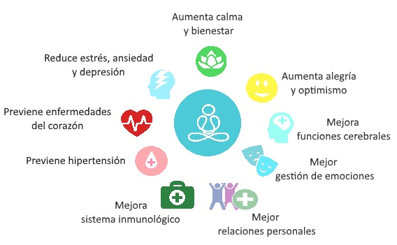 Beneficios-Mindfulness-web
